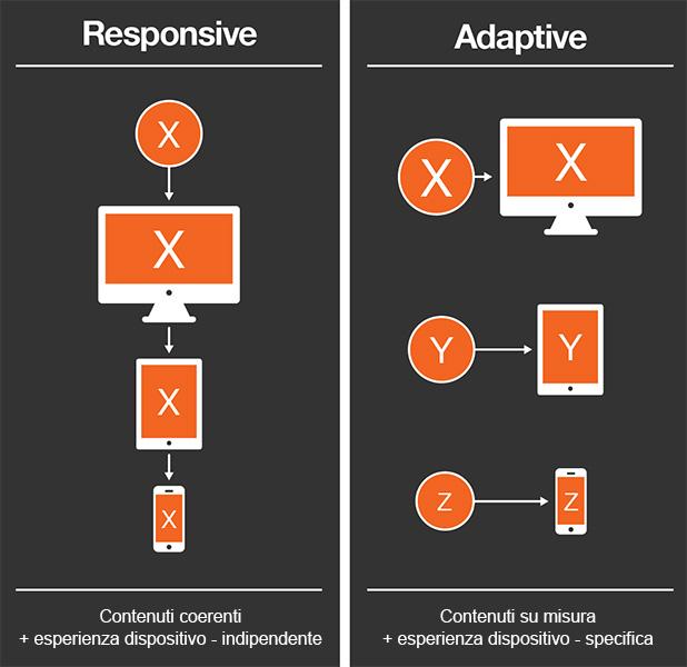responsive-adaptive-esperienze-creare-creativita
